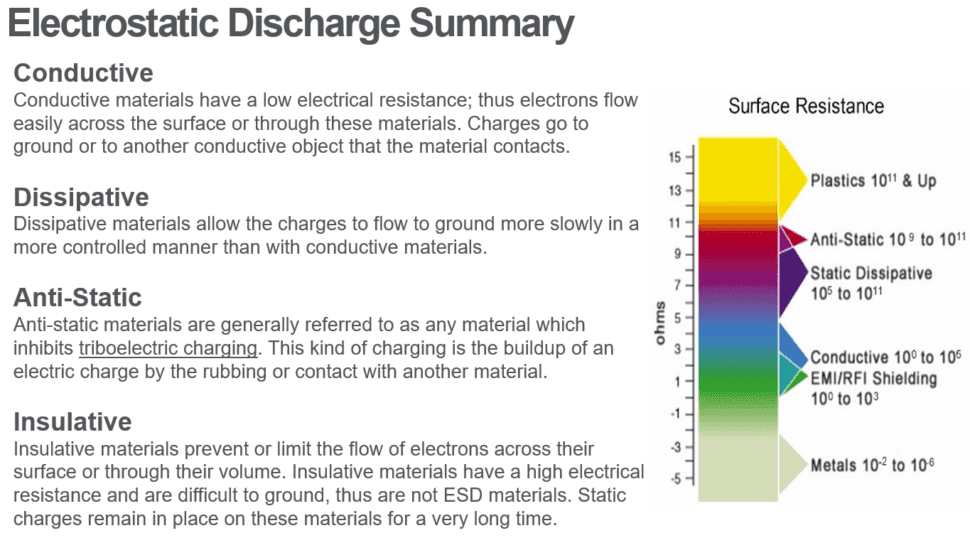 Electrostatic Discharge (ESD) Categories